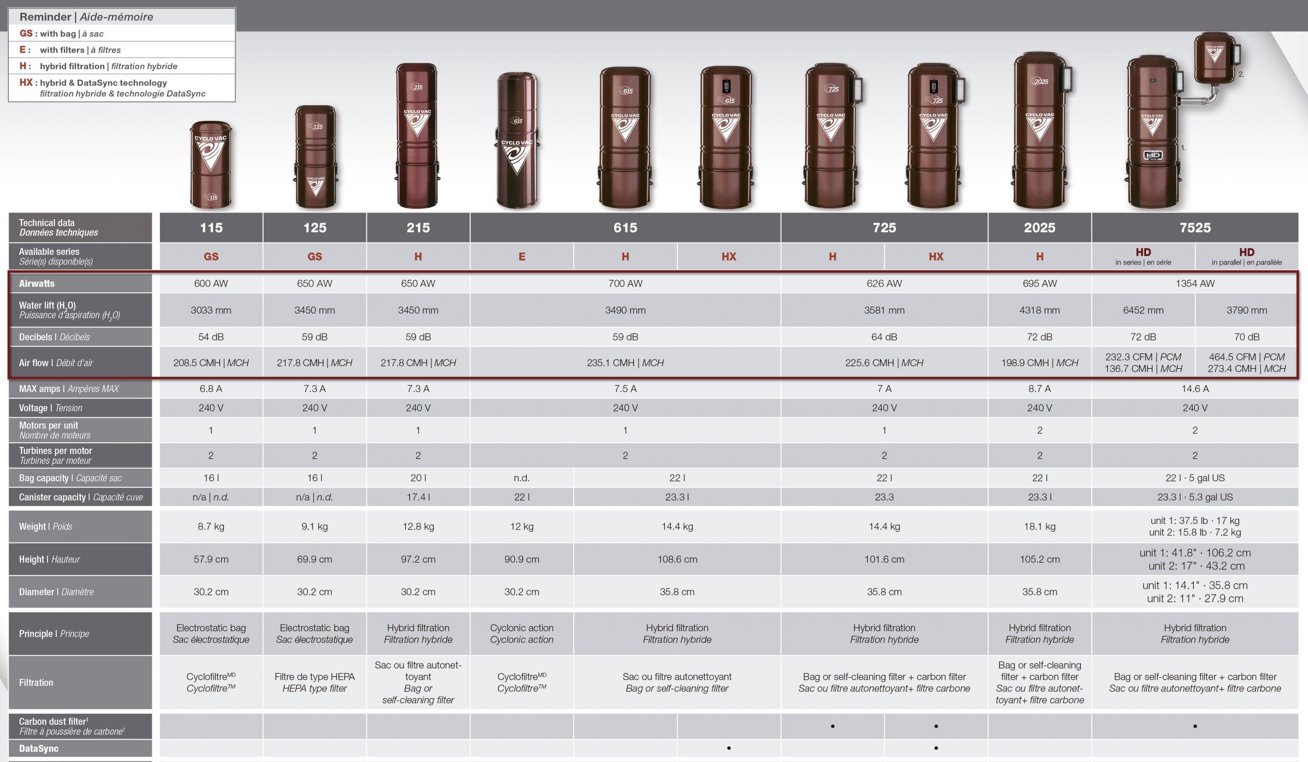 tabla comparativa centrales cyclo vac